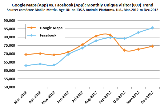 2012: Facebook vs Google Maps on mobile