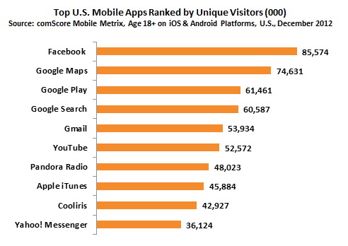 2012: US smartphone app rankings